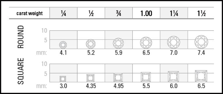 A graph showing the different sizes of diamonds